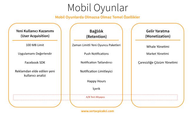 Mobil Oyun Yeni Kullanıcı